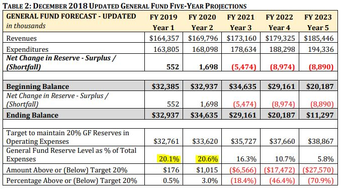 hayward general fund chart